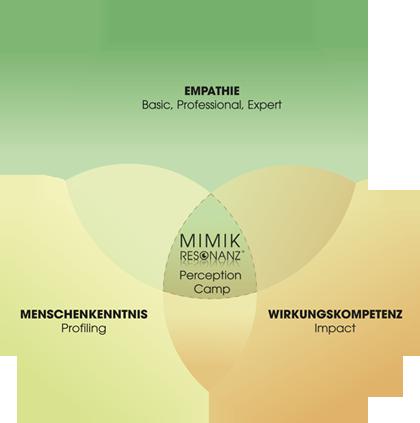 Mimikresonanz-Seminare